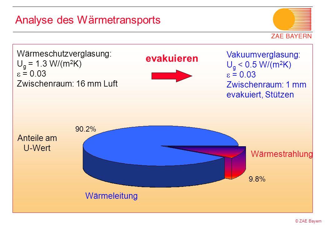 © ZAE Bayern 9.8% 90.2% Wärmeschutzverglasung: U g = 1.3 W/(m 2 K) = 0.03 Zwischenraum: 16 mm Luft Anteile am U-Wert Analyse des Wärmetransports Wärme