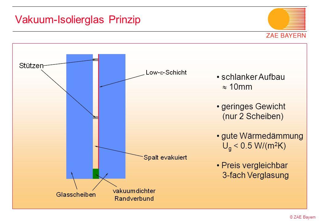 © ZAE Bayern Vakuum-Isolierglas Prinzip schlanker Aufbau 10mm geringes Gewicht (nur 2 Scheiben) gute Wärmedämmung U g < 0.5 W/(m 2 K) Preis vergleichb