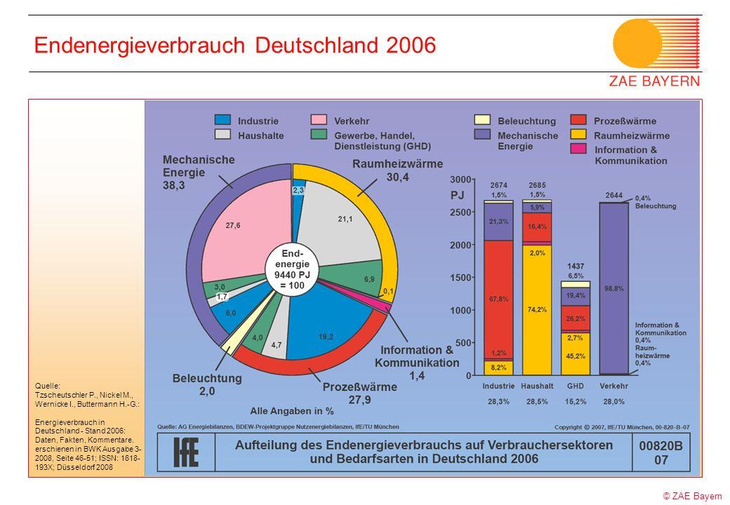 © ZAE Bayern Endenergieverbrauch Deutschland 2006 Quelle: Tzscheutschler P., Nickel M., Wernicke I., Buttermann H.-G.: Energieverbrauch in Deutschland