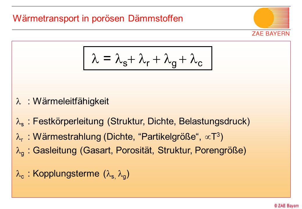 © ZAE Bayern Wärmetransport in porösen Dämmstoffen : Wärmeleitfähigkeit s : Festkörperleitung (Struktur, Dichte, Belastungsdruck) r : Wärmestrahlung (