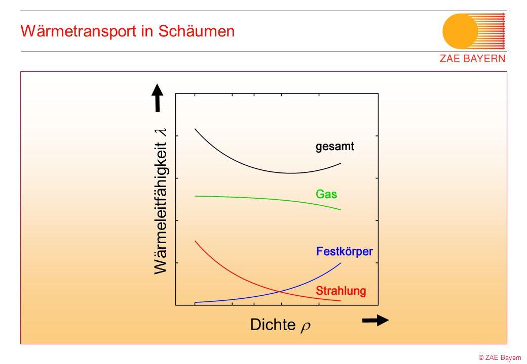 Wärmetransport in Schäumen Dichte Wärmeleitfähigkeit