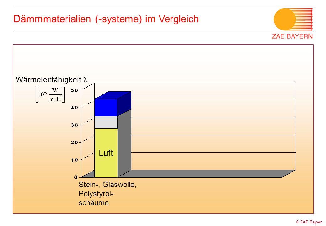 © ZAE Bayern Dämmmaterialien (-systeme) im Vergleich Wärmeleitfähigkeit Stein-, Glaswolle, Polystyrol- schäume Luft