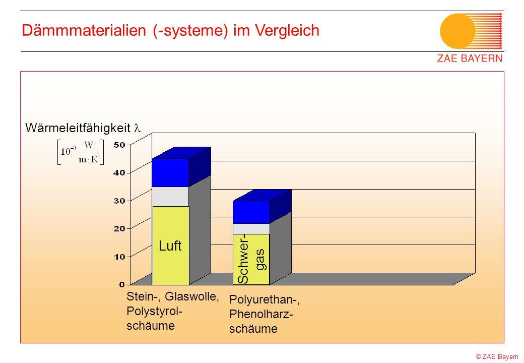 © ZAE Bayern Dämmmaterialien (-systeme) im Vergleich Wärmeleitfähigkeit Stein-, Glaswolle, Polystyrol- schäume Polyurethan-, Phenolharz- schäume Schwe