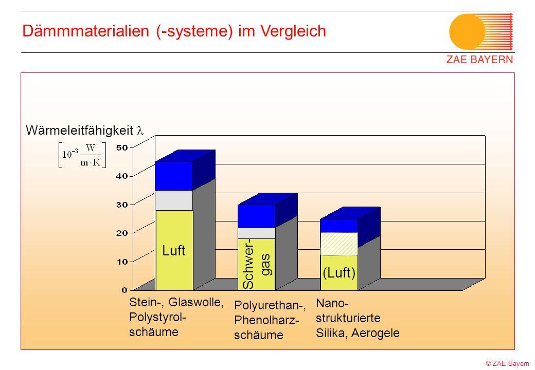 © ZAE Bayern Dämmmaterialien (-systeme) im Vergleich Wärmeleitfähigkeit Stein-, Glaswolle, Polystyrol- schäume Polyurethan-, Phenolharz- schäume Nano-