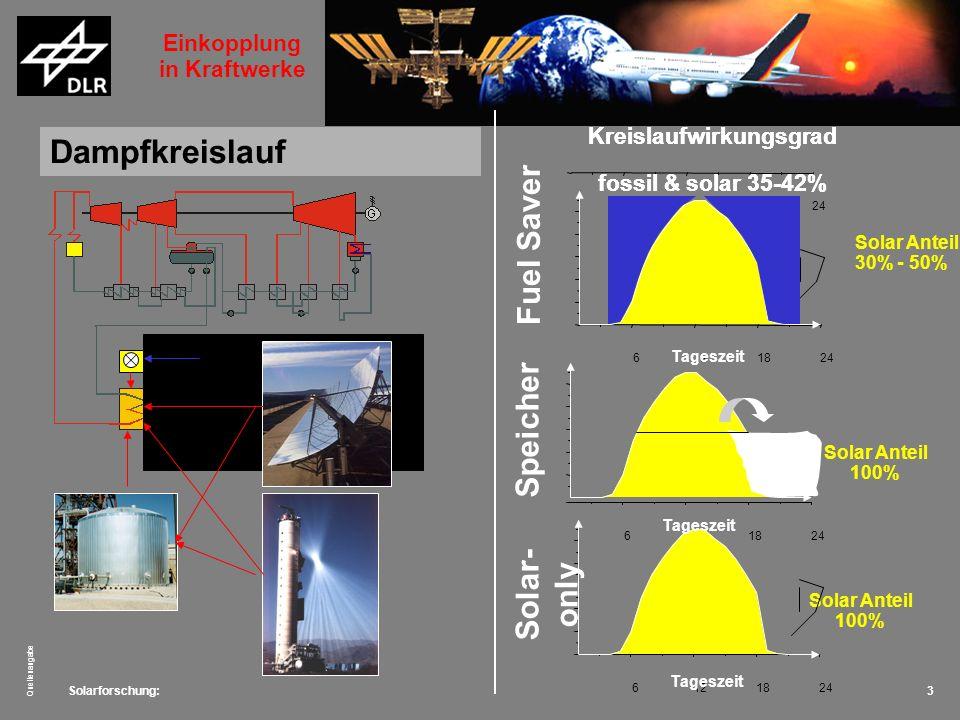 Solarforschung: Quellenangabe 4 Dampfturbine im GuD (ISCCS) 5101520 Solar Anteil 1% - 12% Tageszeit Kreislaufwirkungsgrad fossil 55%; solar 35-45% Technik Einkopplung in Kraftwerke