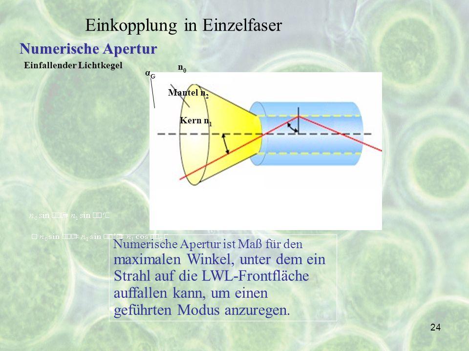 24 Numerische Apertur ist Maß für den maximalen Winkel, unter dem ein Strahl auf die LWL-Frontfläche auffallen kann, um einen geführten Modus anzurege