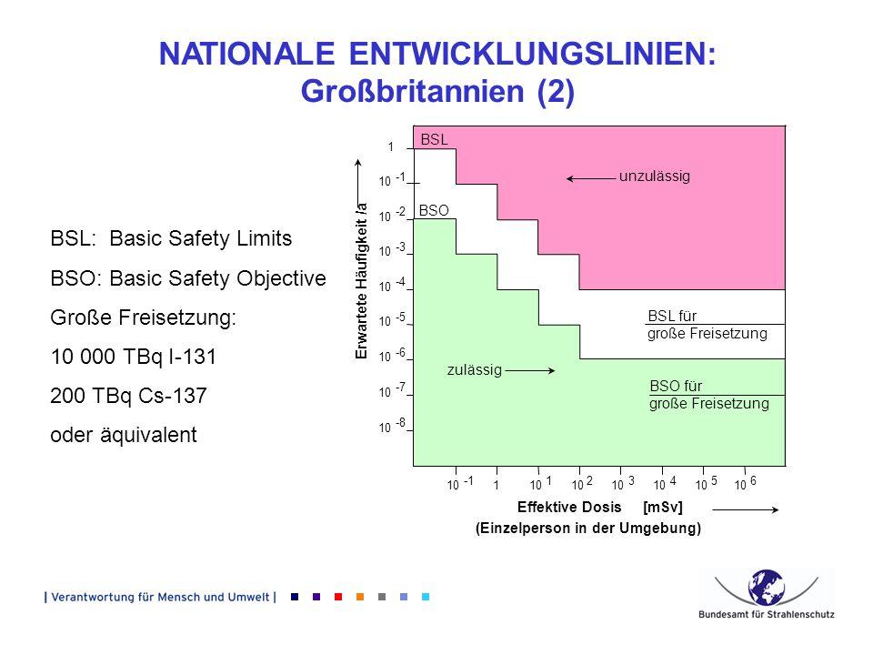 NATIONALE ENTWICKLUNGSLINIEN: Großbritannien (2) BSL:Basic Safety Limits BSO:Basic Safety Objective Große Freisetzung: 10 000 TBq I-131 200 TBq Cs-137