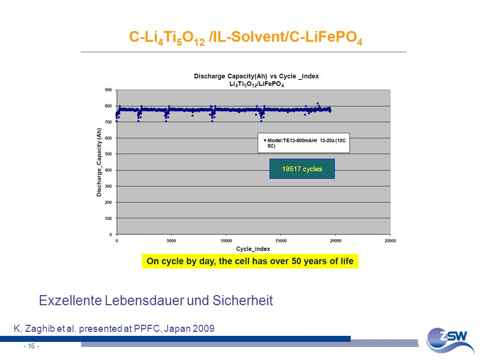 - 17 - Vergleich Kathodenmaterialien material Power density safetystability costs per Ah Energy density LCO LiCoO 2 NCA LiNi 0,80 Co 0,15 Al 0,05 O 2 NMC LiNi 0,33 Mn 0,33 Co 0,33 O 2 LMO LiMn 2 O 4 LFP LiFePO 4 Very goodVery bad Blends of NMC or NCA with LMO compromise energy density, rate capability, costs, life time
