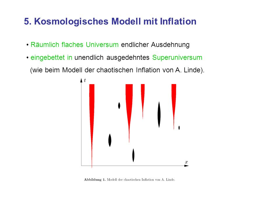 5. Kosmologisches Modell mit Inflation Räumlich flaches Universum endlicher Ausdehnung eingebettet in unendlich ausgedehntes Superuniversum (wie beim