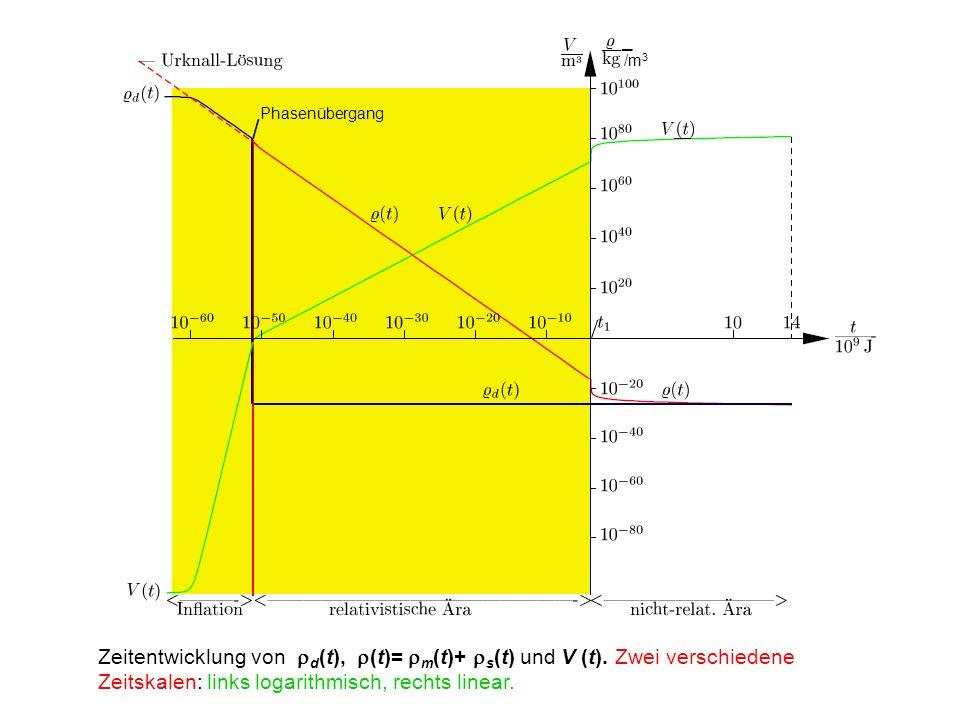 Globale Energien Einsetzen der Ergebnisse f¨ur die drei ¨Aras. Zeitentwicklung von d (t), (t)= m (t)+ s (t) und V (t). Zwei verschiedene Zeitskalen: l
