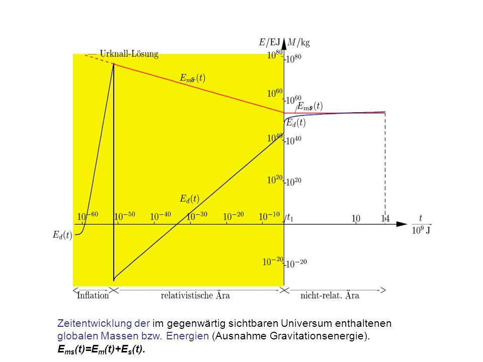 Zeitentwicklung der im gegenwärtig sichtbaren Universum enthaltenen globalen Massen bzw. Energien (Ausnahme Gravitationsenergie). E ms (t)=E m (t)+E s
