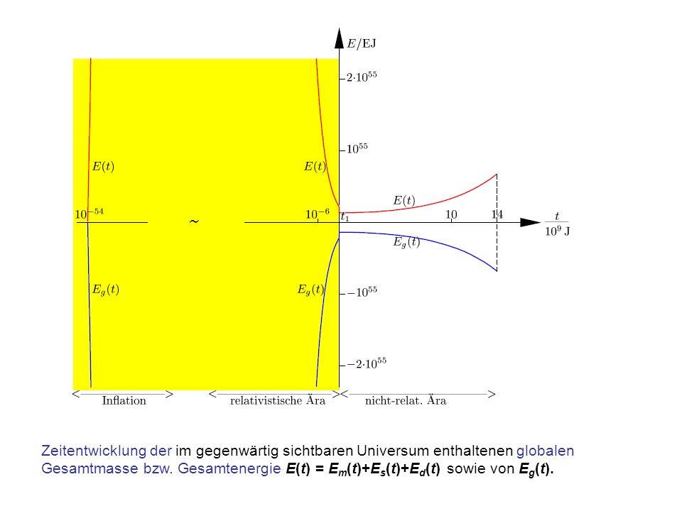 Zeitentwicklung der im gegenwärtig sichtbaren Universum enthaltenen globalen Gesamtmasse bzw. Gesamtenergie E(t) = E m (t)+E s (t)+E d (t) sowie von E