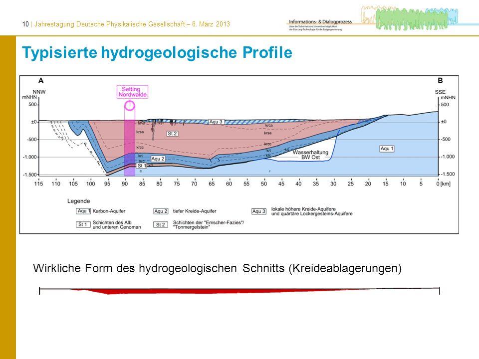 10 | Jahrestagung Deutsche Physikalische Gesellschaft – 6. März 2013 Wirkliche Form des hydrogeologischen Schnitts (Kreideablagerungen) Typisierte hyd