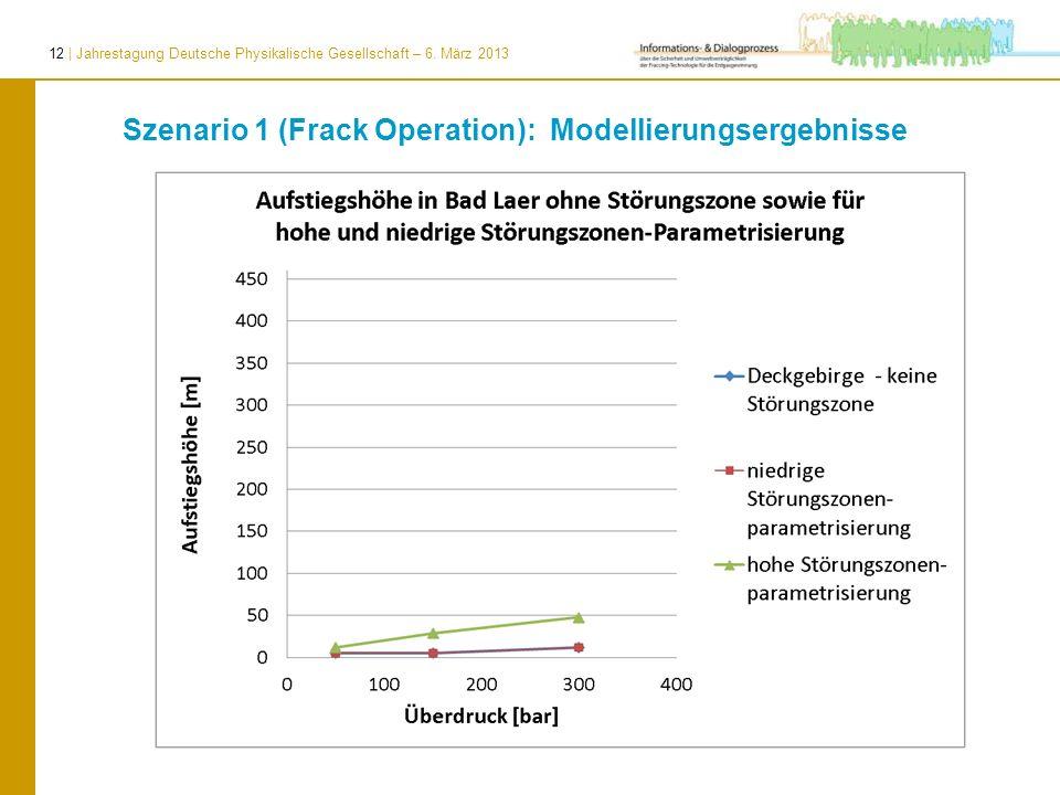 12 | Jahrestagung Deutsche Physikalische Gesellschaft – 6. März 2013 Szenario 1 (Frack Operation): Modellierungsergebnisse