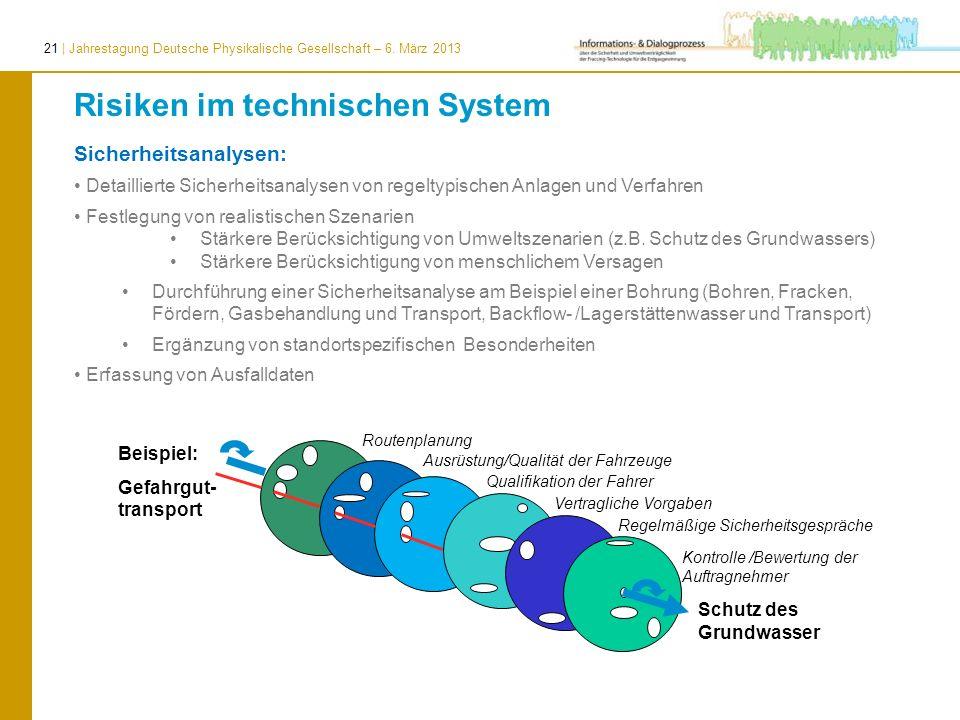 21 | Jahrestagung Deutsche Physikalische Gesellschaft – 6. März 2013 Beispiel: Gefahrgut- transport Risiken im technischen System Sicherheitsanalysen: