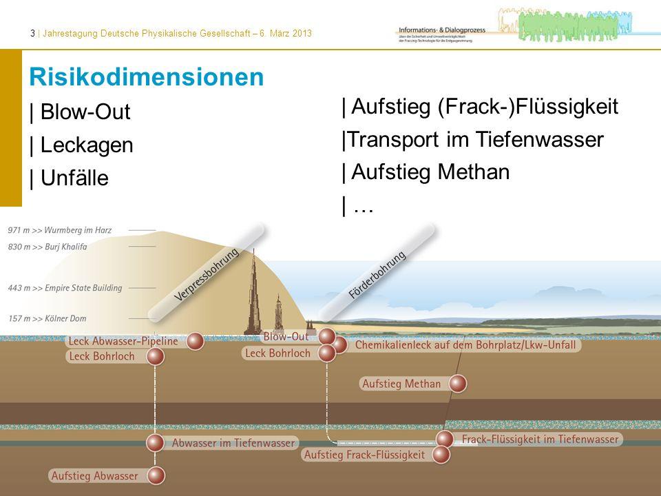 3 | Jahrestagung Deutsche Physikalische Gesellschaft – 6. März 2013 Risikodimensionen | Blow-Out | Leckagen | Unfälle | Aufstieg (Frack-)Flüssigkeit |