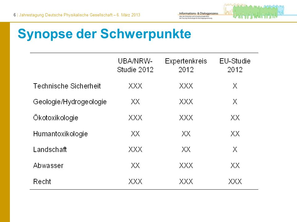 6 | Jahrestagung Deutsche Physikalische Gesellschaft – 6. März 2013 Synopse der Schwerpunkte