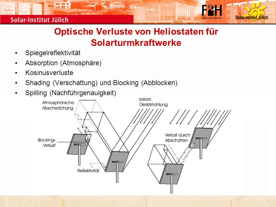 Optische Verluste von Heliostaten für Solarturmkraftwerke Spiegelreflektivität Absorption (Atmosphäre) Kosinusverluste Shading (Verschattung) und Bloc