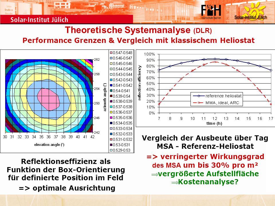 Reflektionseffizienz als Funktion der Box-Orientierung für definierte Position im Feld => optimale Ausrichtung Vergleich der Ausbeute über Tag MSA - R