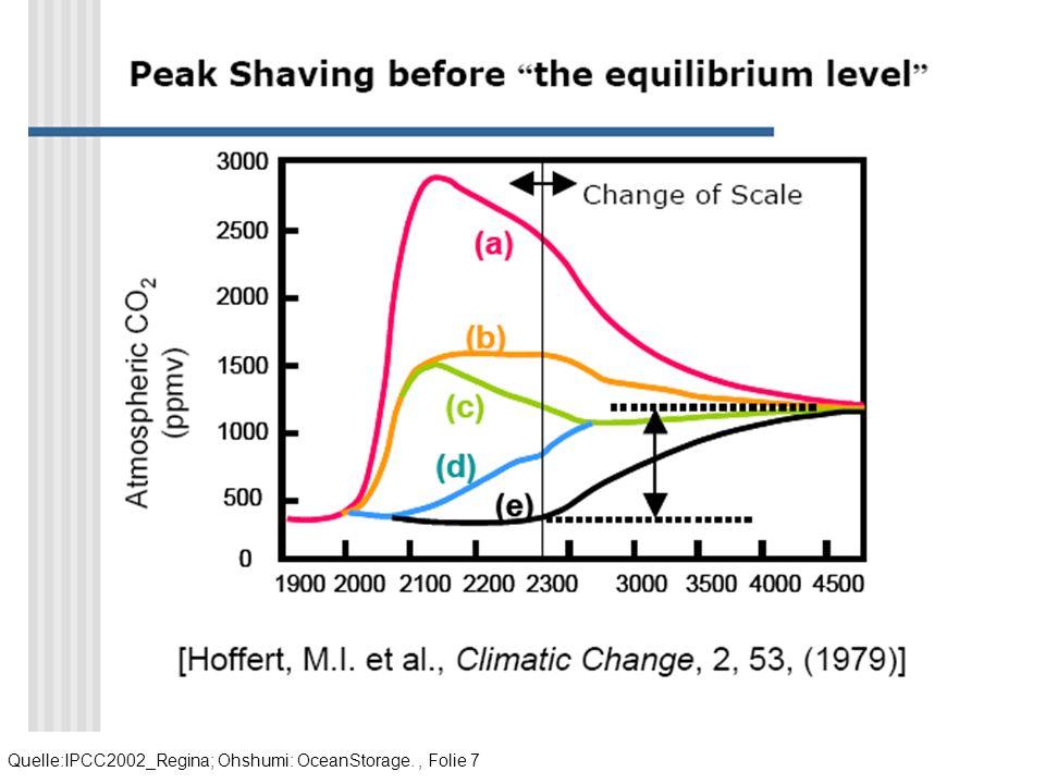 Quelle:IPCC2002_Regina; Ohshumi: OceanStorage., Folie 7