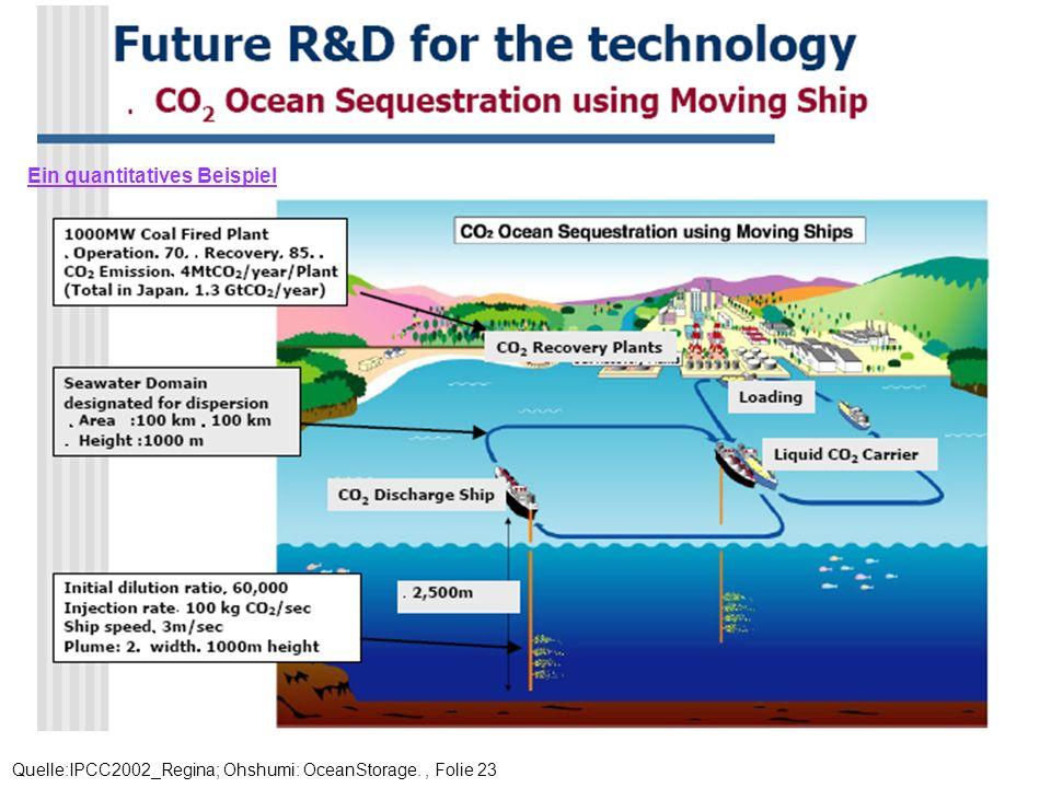 Quelle:IPCC2002_Regina; Ohshumi: OceanStorage., Folie 23 Ein quantitatives Beispiel