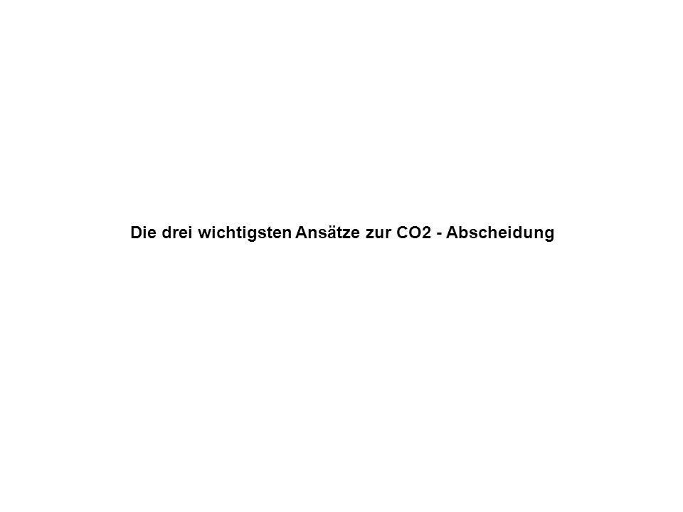 Die drei wichtigsten Ansätze zur CO2 - Abscheidung