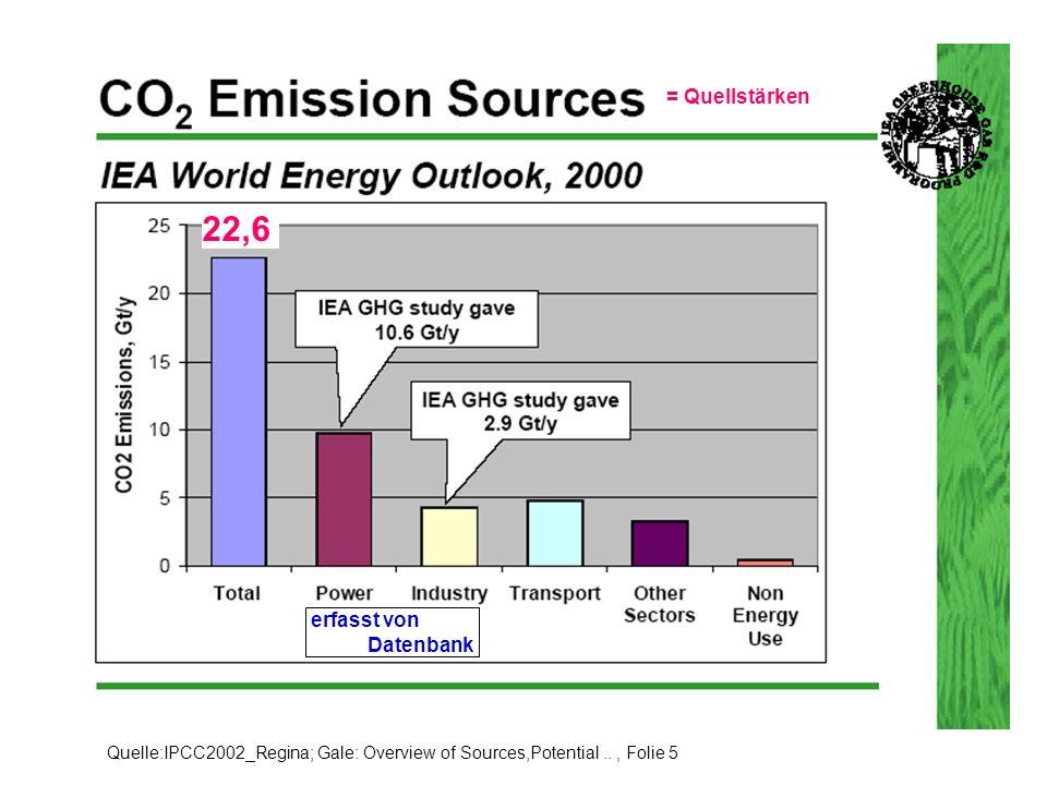Quelle:IPCC2002_Regina; Gale: Overview of Sources,Potential.., Folie 7 Erfasste Emissionsquellen (Quellen –aber nicht Quellstärken!) = Quellstärken = 3,4 [Gt/a] = 2,69 [Gt/a] =1,75 [Gt/a]