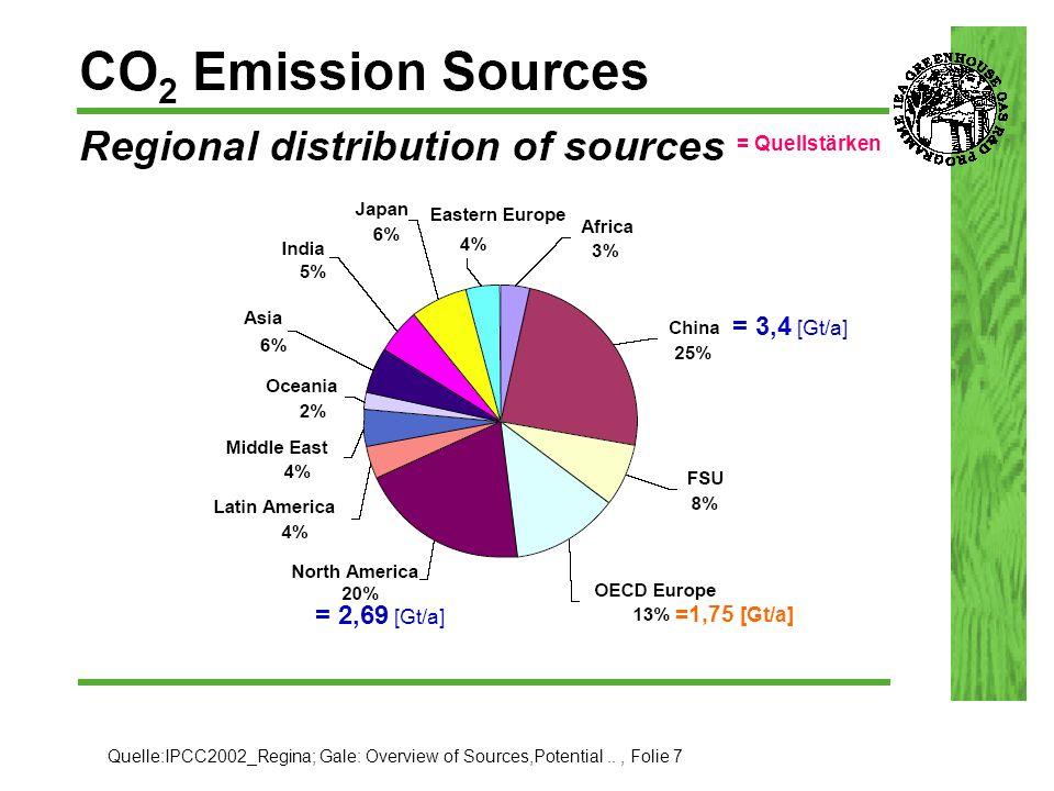 Direkter Vergleich 42,7% 34,0% -3,4% Auxiliaries -2,2 % Veränderung: +1,2 % 0 Air Separation -6,8 % -6,8 % 0 CO2 Compression -3,5 % -3,5 % gesamter Aufwand: -8,7 % Punkte