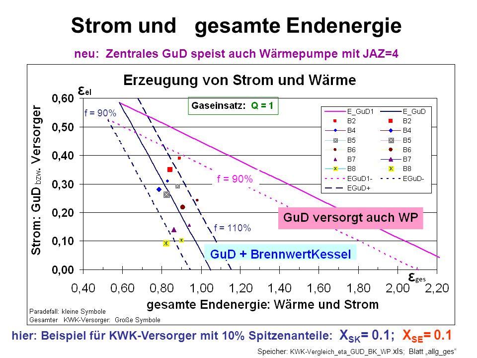 hier: Beispiel für KWK-Versorger mit 10% Spitzenanteile: X SK = 0.1; X SE = 0.1 Strom und gesamte Endenergie neu: Zentrales GuD speist auch Wärmepumpe