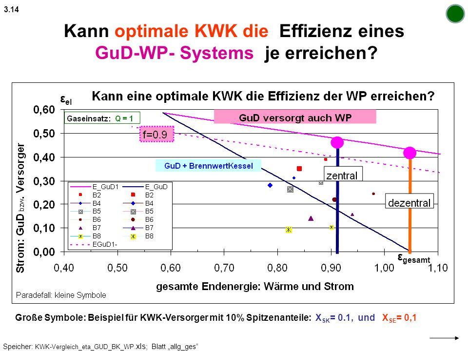 Kann optimale KWK die Effizienz eines GuD-WP- Systems je erreichen? 3.14 Speicher: KWK-Vergleich_eta_GUD_BK_WP.xls ; Blatt allg_ges Große Symbole: Bei