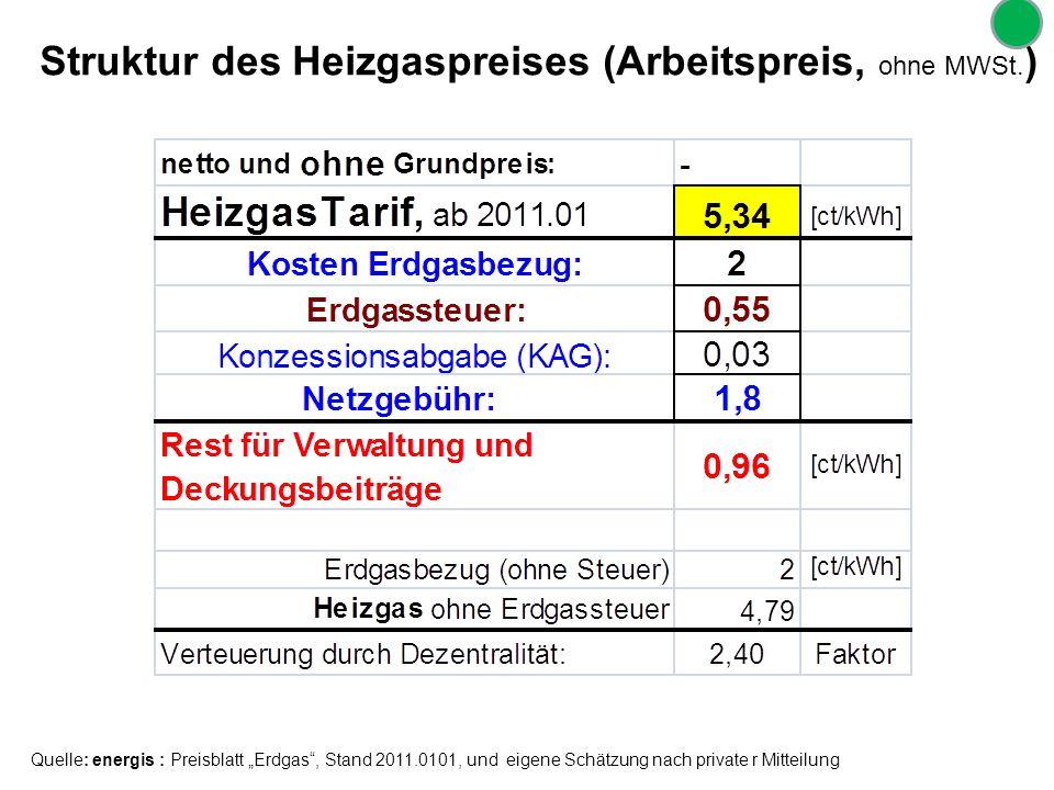 Struktur des Heizgaspreises (Arbeitspreis, ohne MWSt. ) Quelle: energis : Preisblatt Erdgas, Stand 2011.0101, und eigene Schätzung nach private r Mitt