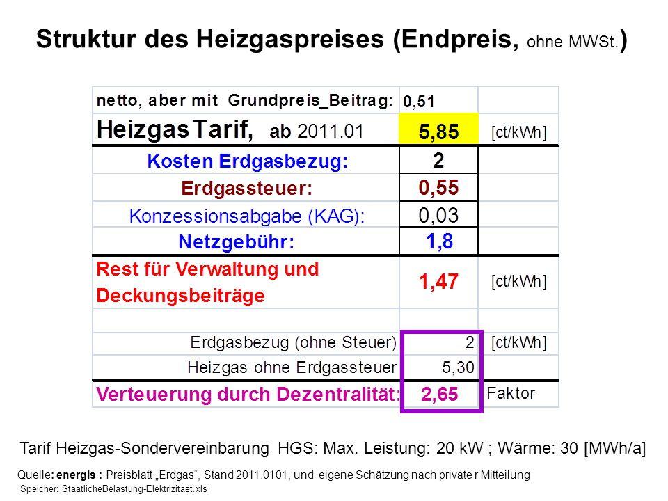 Struktur des Heizgaspreises (Endpreis, ohne MWSt. ) Quelle: energis : Preisblatt Erdgas, Stand 2011.0101, und eigene Schätzung nach private r Mitteilu