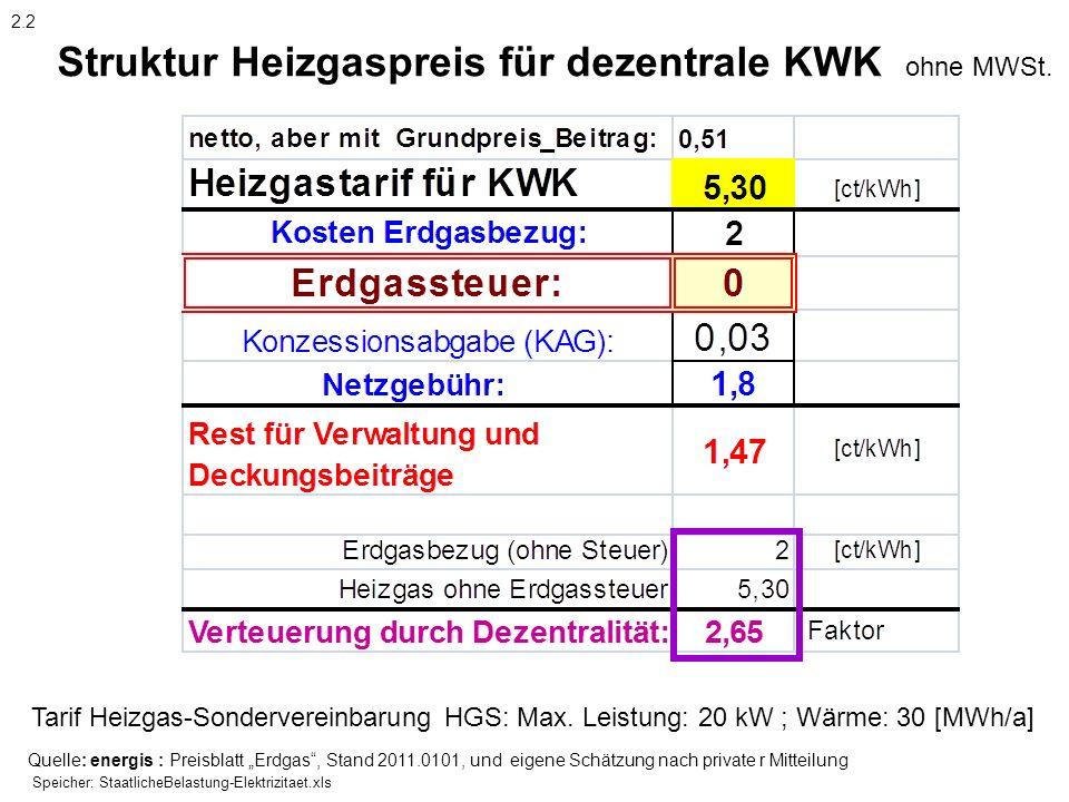 Struktur Heizgaspreis für dezentrale KWK ohne MWSt. Quelle: energis : Preisblatt Erdgas, Stand 2011.0101, und eigene Schätzung nach private r Mitteilu