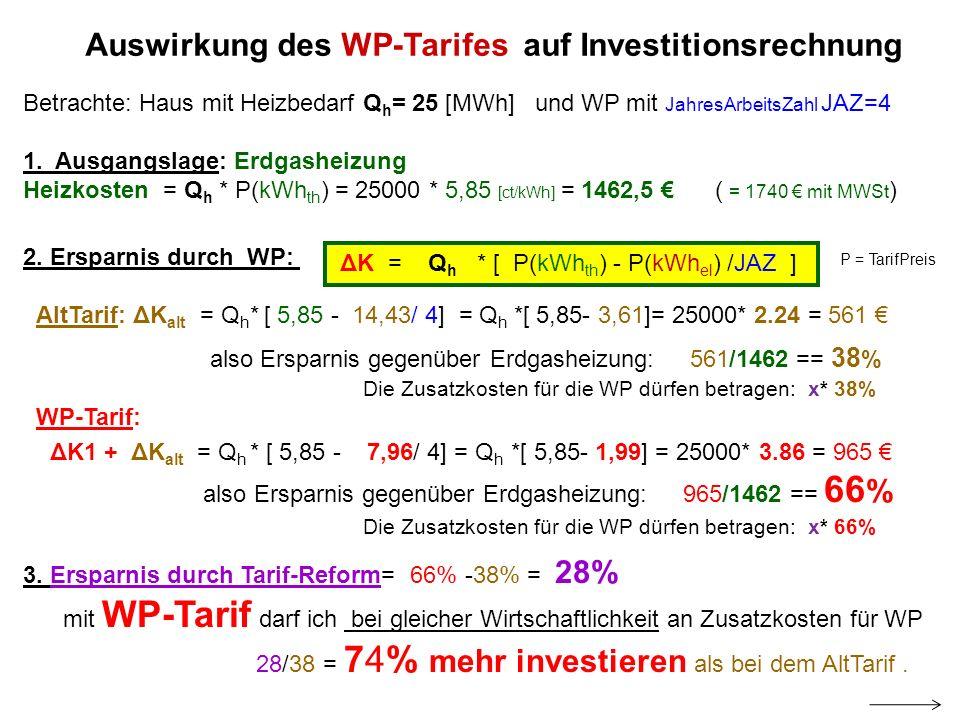 Auswirkung des WP-Tarifes auf Investitionsrechnung Betrachte: Haus mit Heizbedarf Q h = 25 [MWh] und WP mit JahresArbeitsZahl JAZ=4 1. Ausgangslage: E