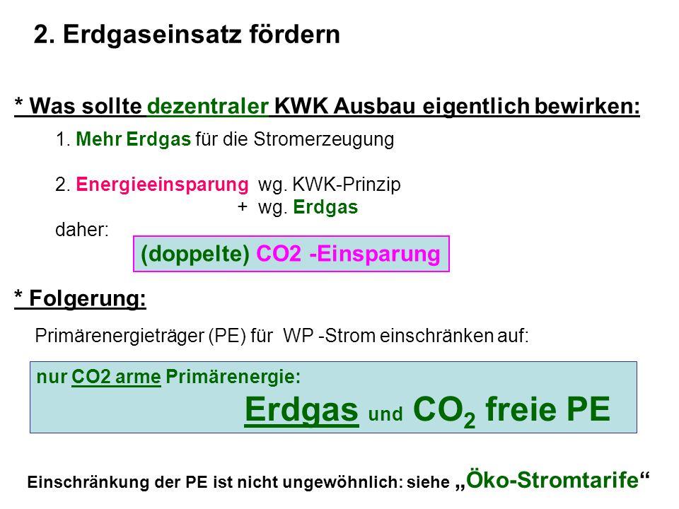* Was sollte dezentraler KWK Ausbau eigentlich bewirken: 1. Mehr Erdgas für die Stromerzeugung 2. Energieeinsparung wg. KWK-Prinzip + wg. Erdgas daher