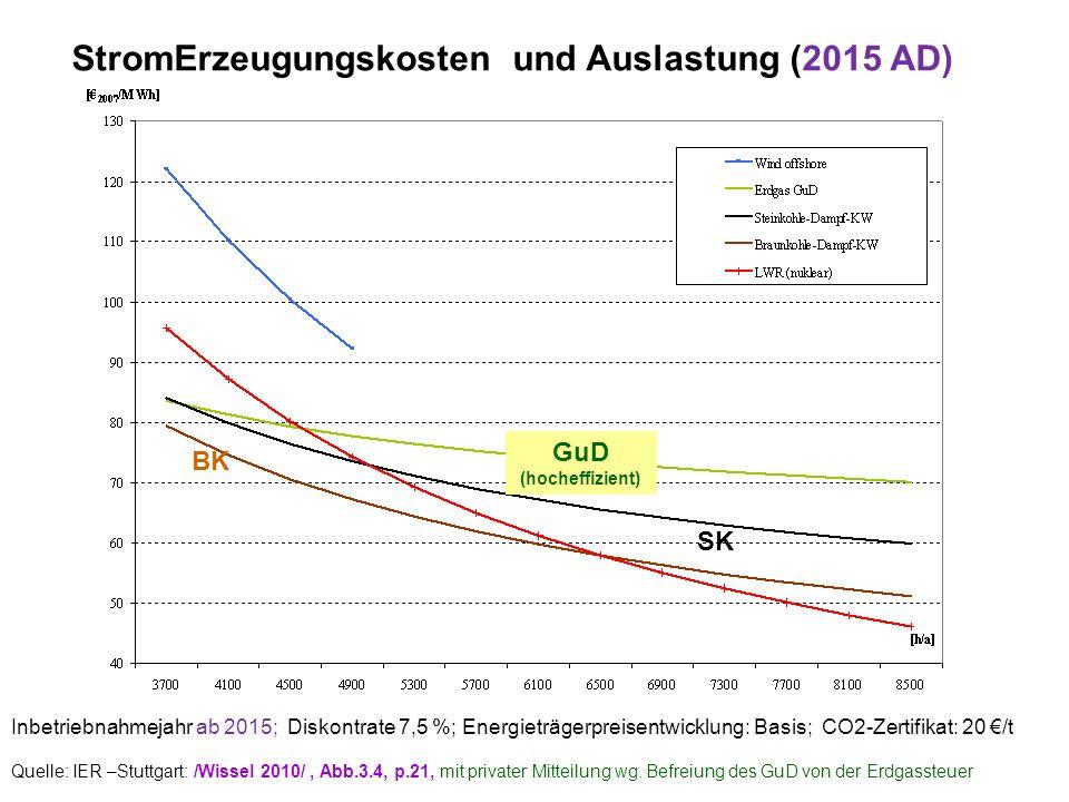 Inbetriebnahmejahr ab 2015; Diskontrate 7,5 %; Energieträgerpreisentwicklung: Basis; CO2-Zertifikat: 20 /t StromErzeugungskosten und Auslastung (2015