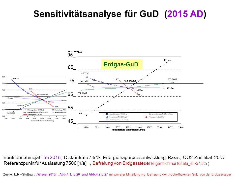 Sensitivitätsanalyse für GuD (2015 AD) Zum Vergleich: Steinkohle Inbetriebnahmejahr ab 2015; Diskontrate 7,5 %; Energieträgerpreisentwicklung: Basis;