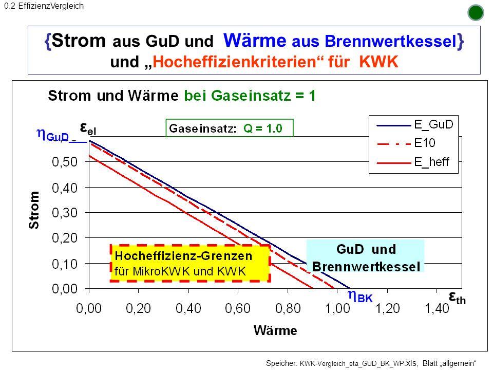 {Strom aus GuD und Wärme aus Brennwertkessel } und Hocheffizienkriterien für KWK Fazit: hocheffizient ist wohl maßlos übertrieben Speicher: KWK-Vergle