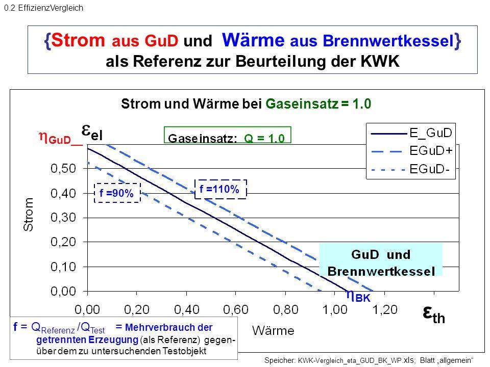 {Strom aus GuD und Wärme aus Brennwertkessel } als Referenz zur Beurteilung der KWK Speicher: KWK-Vergleich_eta_GUD_BK_WP.xls ; Blatt allgemein BK GuD