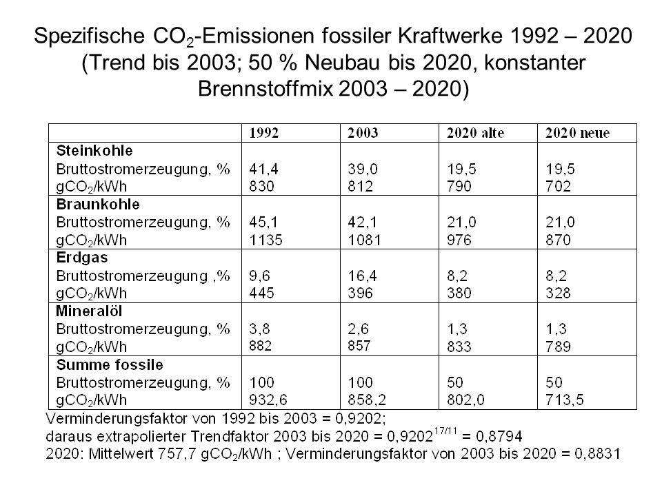 Spezifische CO 2 -Emissionen fossiler Kraftwerke 1992 – 2020 (Trend bis 2003; 50 % Neubau bis 2020, konstanter Brennstoffmix 2003 – 2020)
