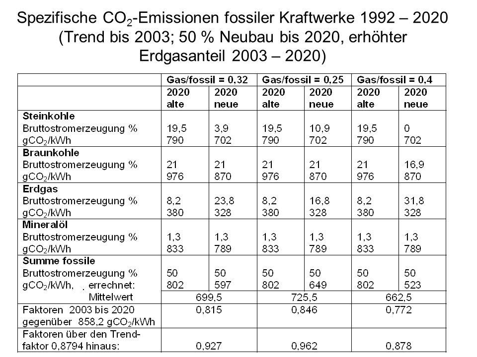 Spezifische CO 2 -Emissionen fossiler Kraftwerke 1992 – 2020 (Trend bis 2003; 50 % Neubau bis 2020, erhöhter Erdgasanteil 2003 – 2020)