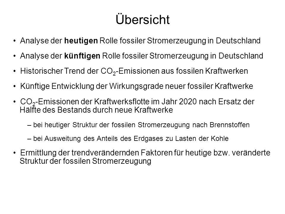Übersicht Analyse der heutigen Rolle fossiler Stromerzeugung in Deutschland Analyse der künftigen Rolle fossiler Stromerzeugung in Deutschland Historischer Trend der CO 2 -Emissionen aus fossilen Kraftwerken Künftige Entwicklung der Wirkungsgrade neuer fossiler Kraftwerke CO 2 -Emissionen der Kraftwerksflotte im Jahr 2020 nach Ersatz der Hälfte des Bestands durch neue Kraftwerke – bei heutiger Struktur der fossilen Stromerzeugung nach Brennstoffen – bei Ausweitung des Anteils des Erdgases zu Lasten der Kohle Ermittlung der trendverändernden Faktoren für heutige bzw.