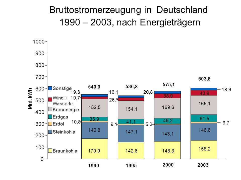 Bruttostromerzeugung in Deutschland 1990 – 2003, nach Energieträgern 0 100 200 300 400 500 600 700 800 900 1000 1990 Mrd.