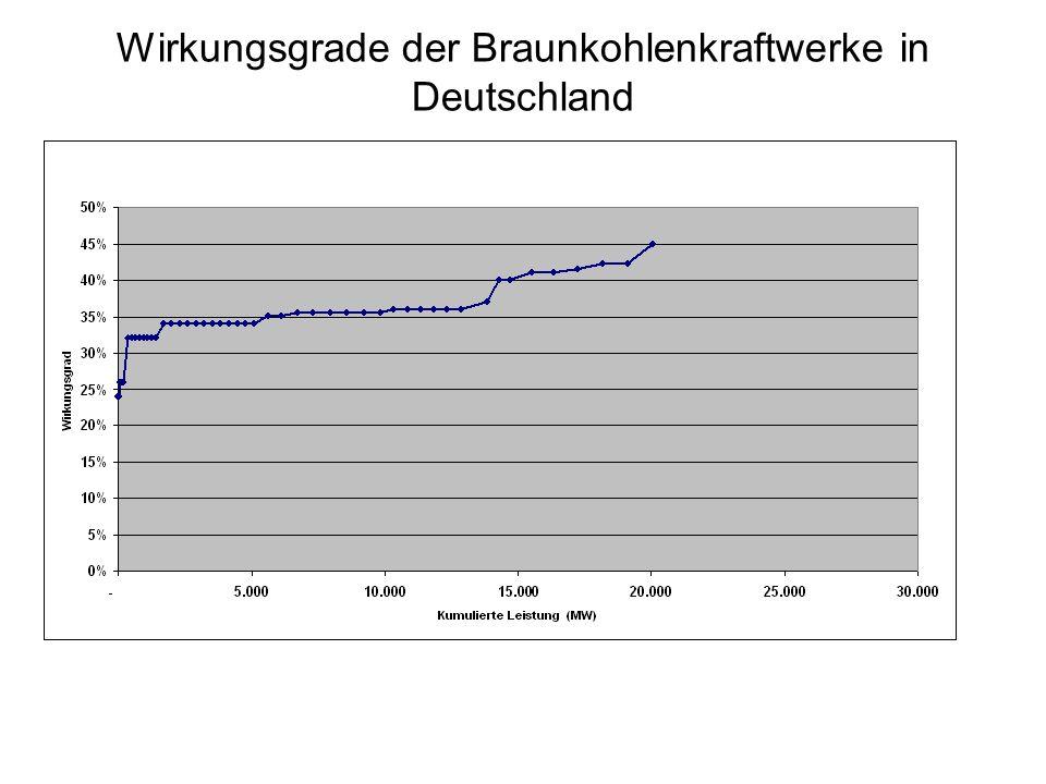 Wirkungsgrade der Braunkohlenkraftwerke in Deutschland