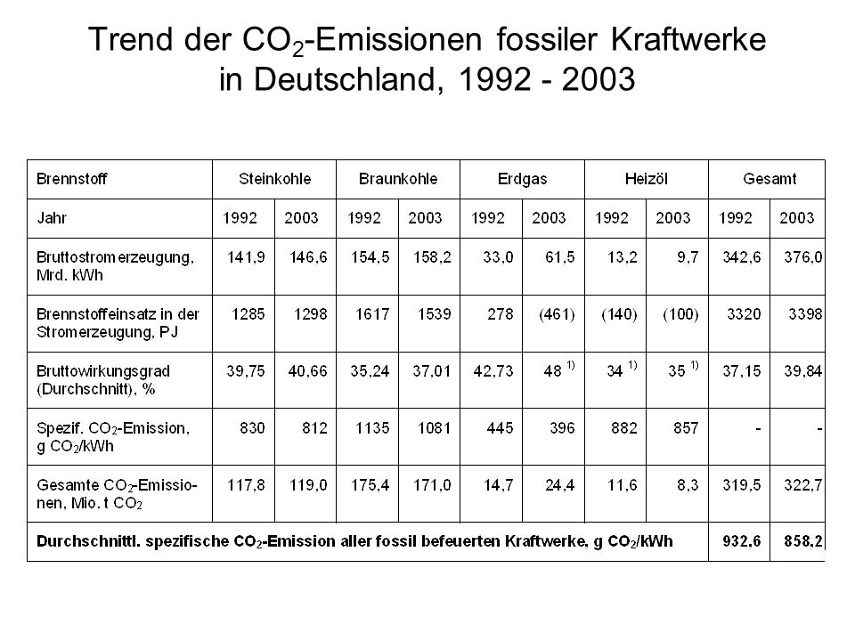 Trend der CO 2 -Emissionen fossiler Kraftwerke in Deutschland, 1992 - 2003