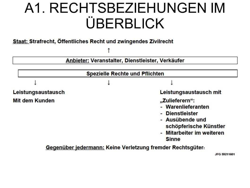 A1. RECHTSBEZIEHUNGEN IM ÜBERBLICK