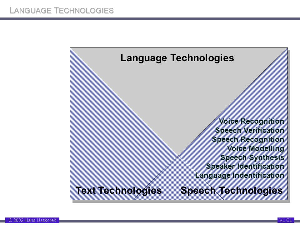 © 2002 Hans Uszkoreit VL CL L ANGUAGE T ECHNOLOGIES Language Technologies Speech TechnologiesText Technologies Voice Recognition Speech Verification S