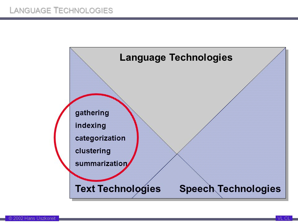 © 2002 Hans Uszkoreit VL CL L ANGUAGE T ECHNOLOGIES Language Technologies Speech TechnologiesText Technologies gathering indexing categorization clust