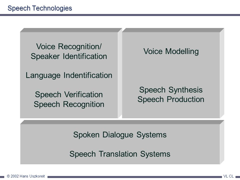 © 2002 Hans Uszkoreit VL CL Speech Technologies Spoken Dialogue Systems Speech Translation Systems Voice Recognition/ Speaker Identification Language