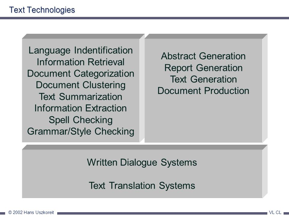 © 2002 Hans Uszkoreit VL CL Text Technologies Written Dialogue Systems Text Translation Systems Language Indentification Information Retrieval Documen